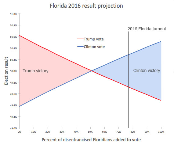 Florida projection